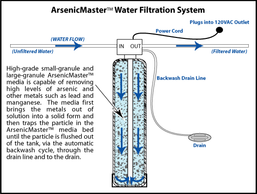Water Treatment Safe Air Systems